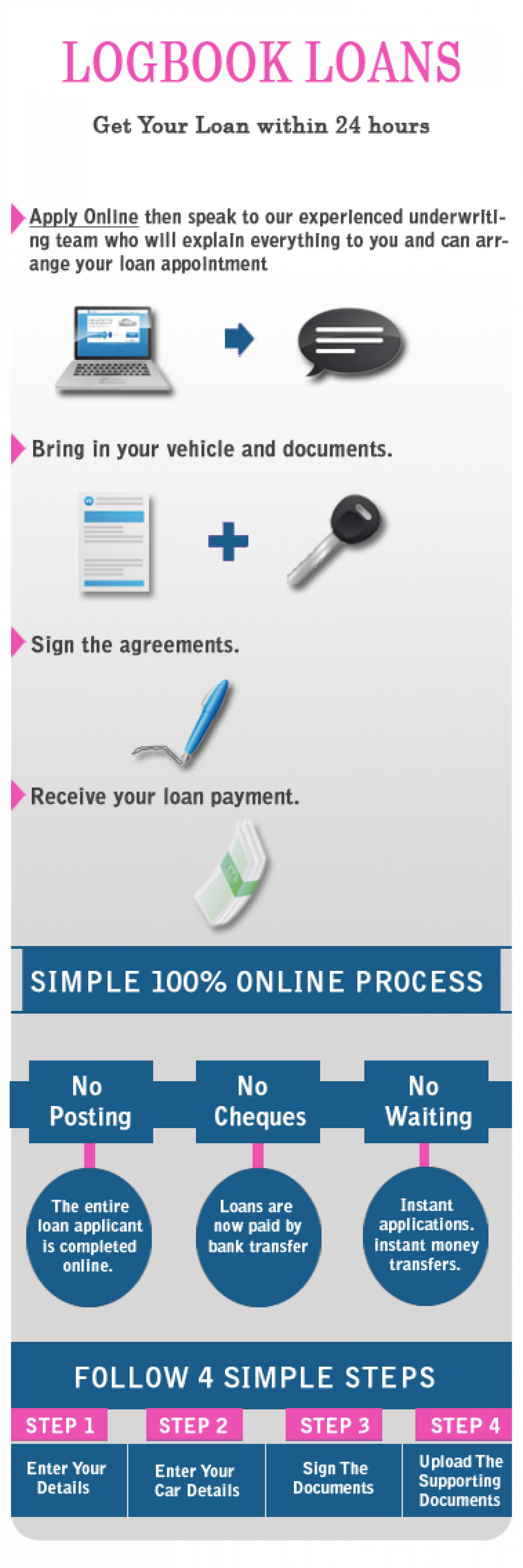 Get Logbook Loans in 24 Hours Infographic