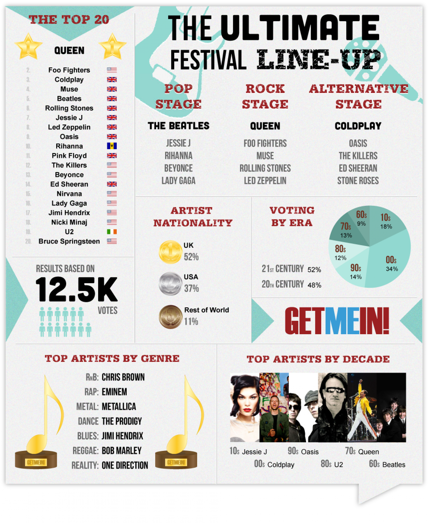 GET ME IN! Ultimate Festival Line-up  Infographic
