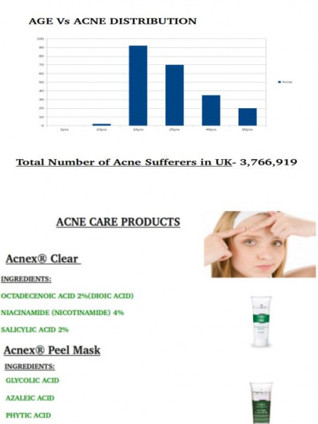 Get Over Acne  Infographic