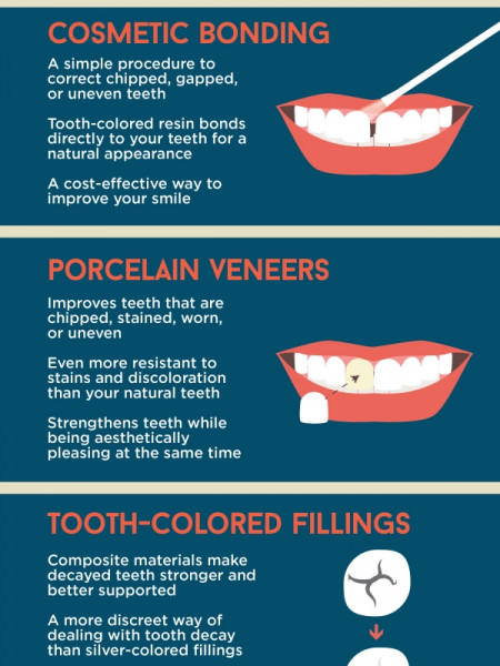 Get Ready to Show Off Your Smile! Infographic