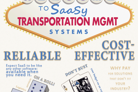 Get SaaSy: Top 4 Reasons TMS Needs SaaS Infographic