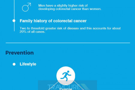 Get Screened During March - Colorectal Cancer Awareness Month Infographic