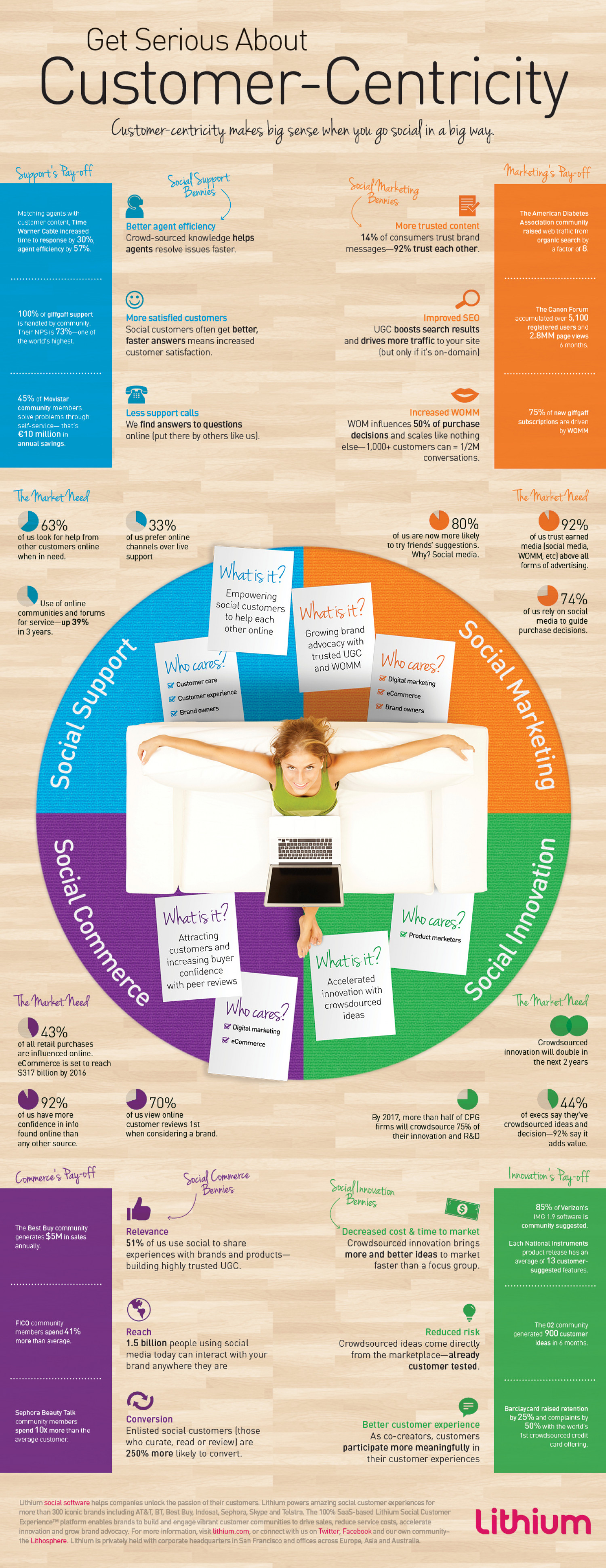 Get Serious About Customer-Centricity Infographic