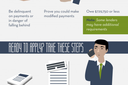 Get the Facts: Loan Modifications  Infographic