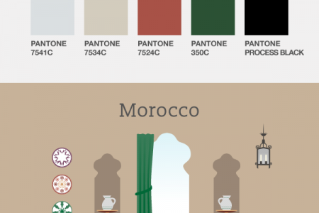 Get The Look: Interior Design Trends From Around The World Infographic