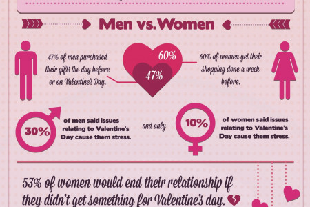 Get the Skinny on Valentines Day Infographic