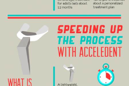 Get the Smile You Deserve—Fast!  Infographic