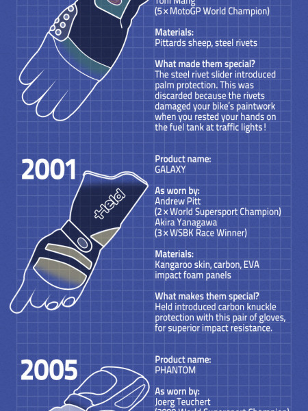 Get to Grips with your Gloves Infographic