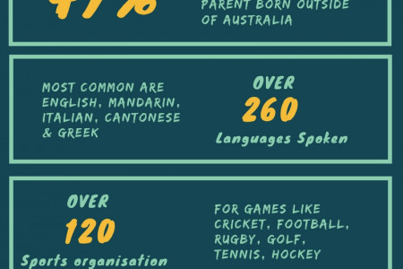 Get to Know About Australia Infographic