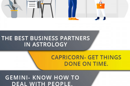 Get to know about your sign- Consult Online Astrologer Now! Infographic