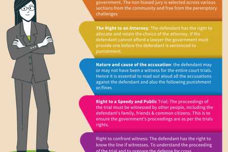 GET TO KNOW THE 6TH AMENDMENT Infographic