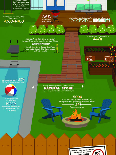 Get To Know Your Backyard Infographic