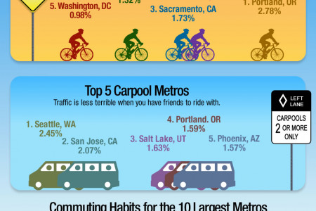 Get To Work! America's Commuting Habits Infographic