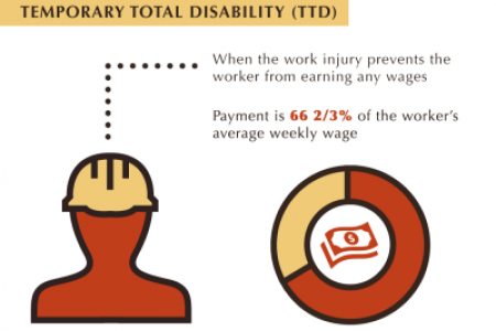 Get What You Deserve: Workers' Compensation in Colorado Infographic