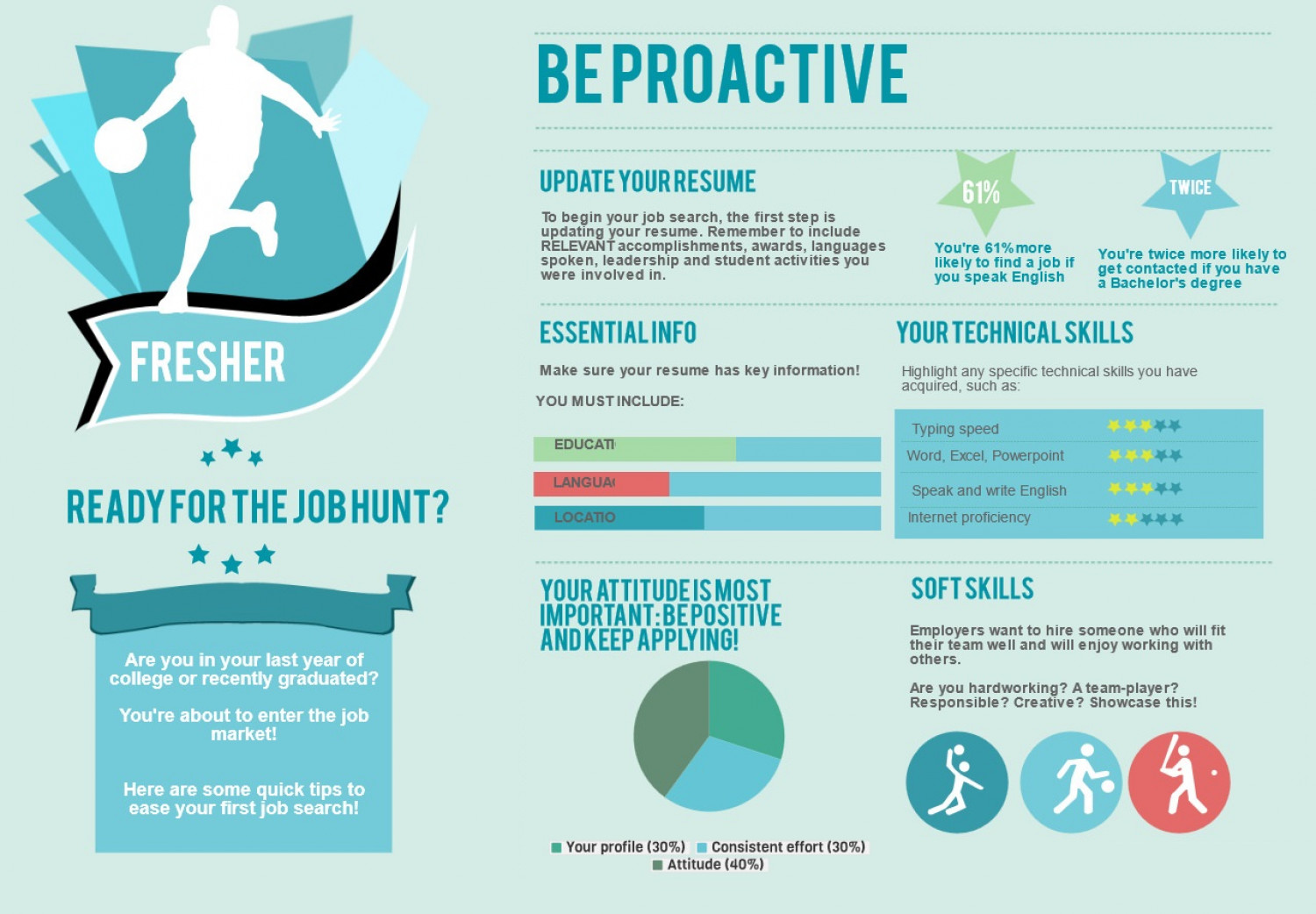 Get Your Dream Job by Being Proactive Infographic