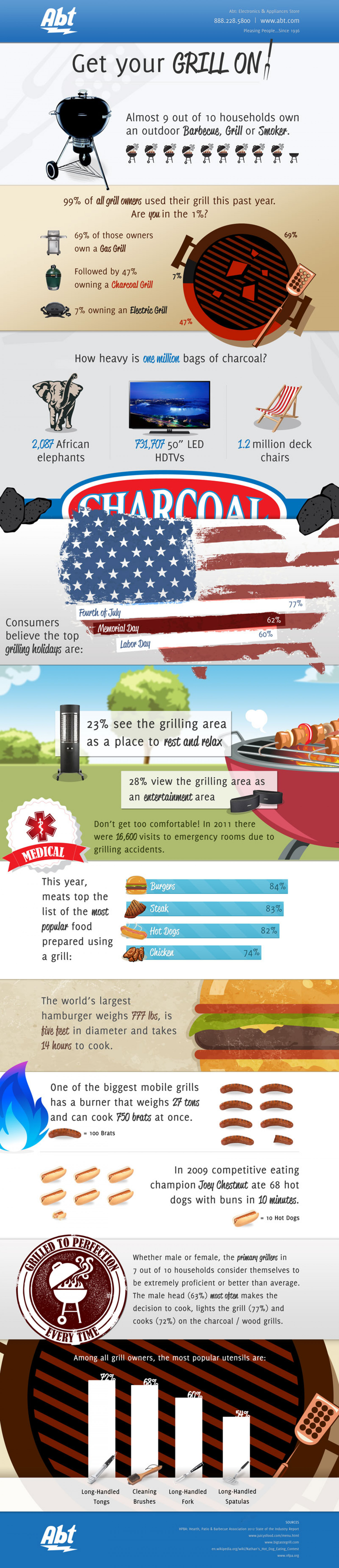 Get Your Grill On Infographic