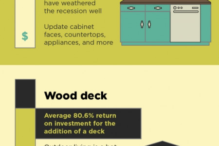 GET YOUR MONEY'S WORTH WITH HOME RENOVATIONS Infographic