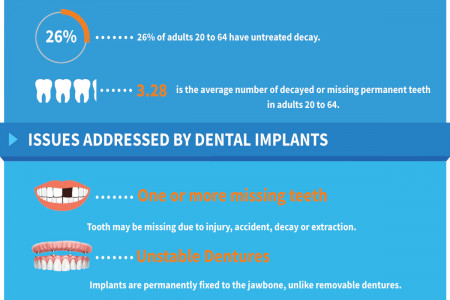Get Your Smile & Confidence Back With Dental Implants Infographic