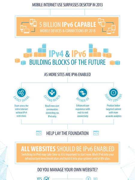 Get6: Connect to the Whole Internet with IPv6 Infographic
