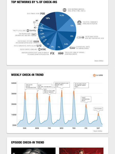 GetGlue Raises $12M in New Financing Infographic