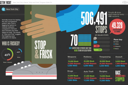 Gettin' Frisky Infographic