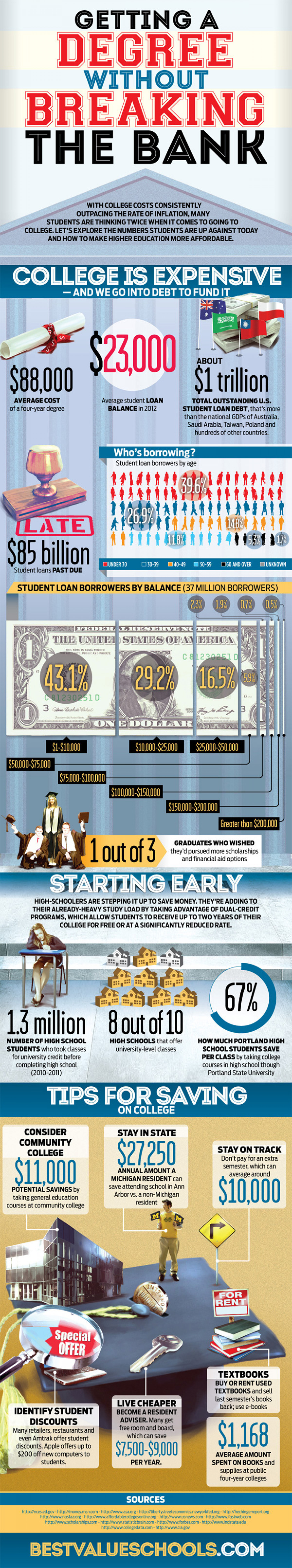 Getting a Degree without Breaking the Bank Infographic