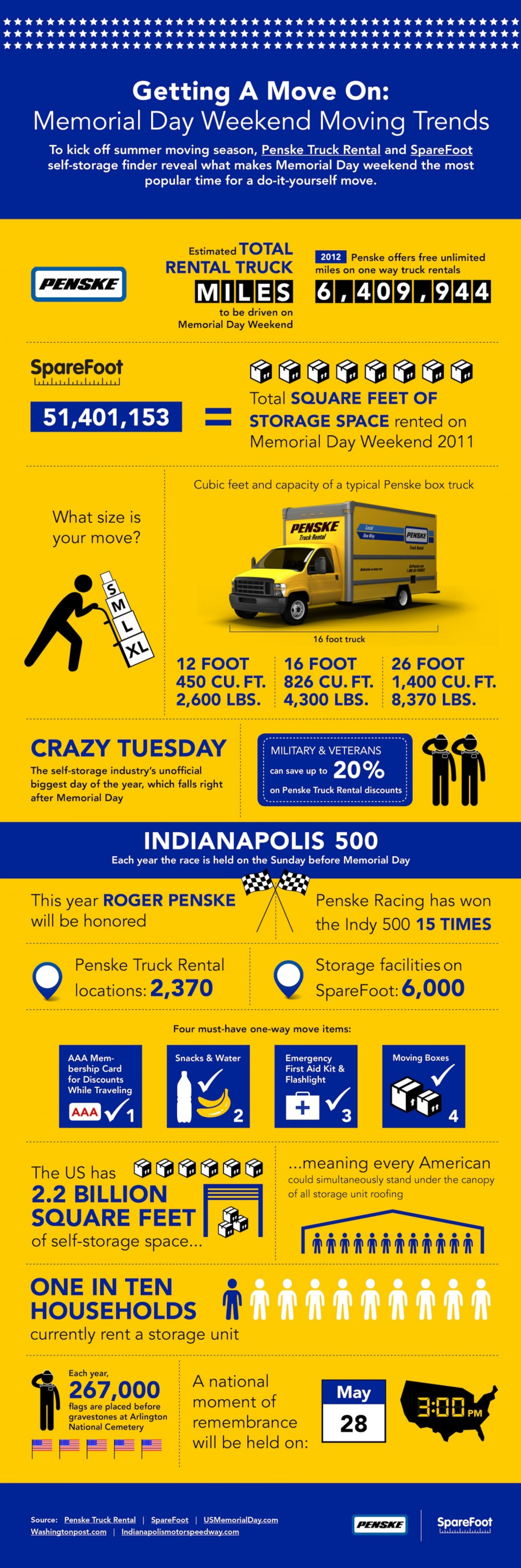 Getting A Move On: Memorial Day Moving Trends Infographic