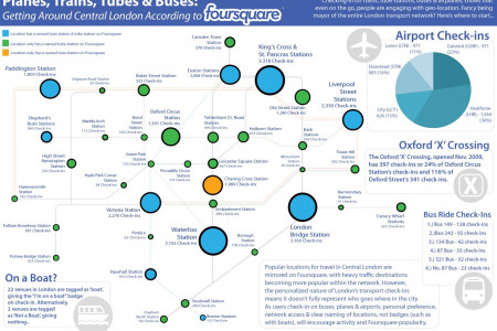 Getting Around Central London According to Foursquare  Infographic