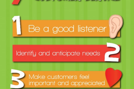 Getting Customer Service Right Infographic