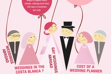 Getting Married Abroad Packages | Mediterranean Wedding Infographic
