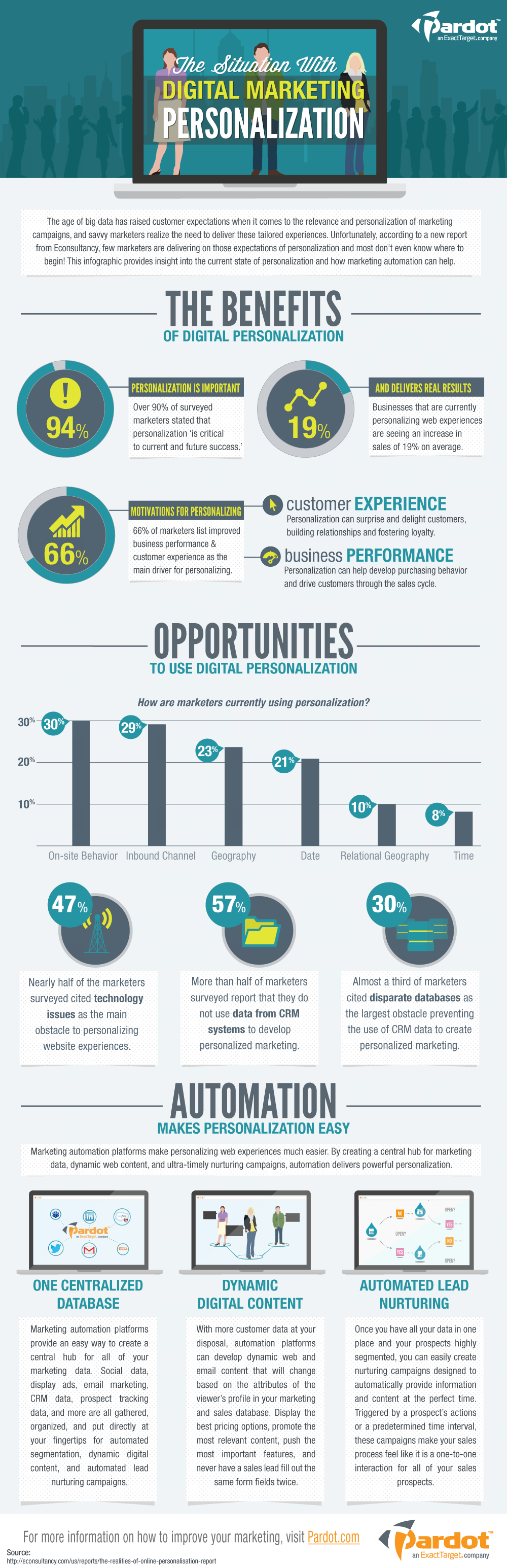 Getting Personal With Automation Infographic