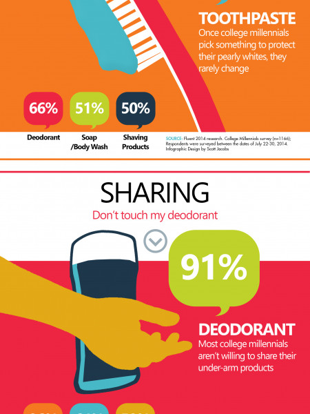 Getting Personal with Personal Care  Infographic