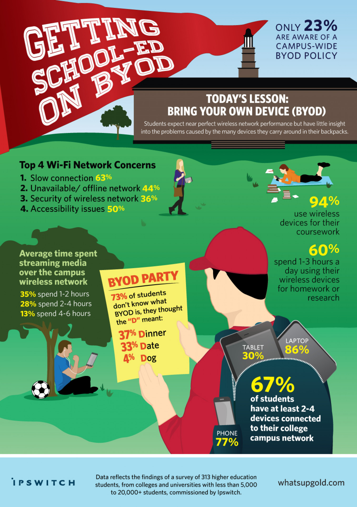 Getting School-Ed on BYOD Infographic