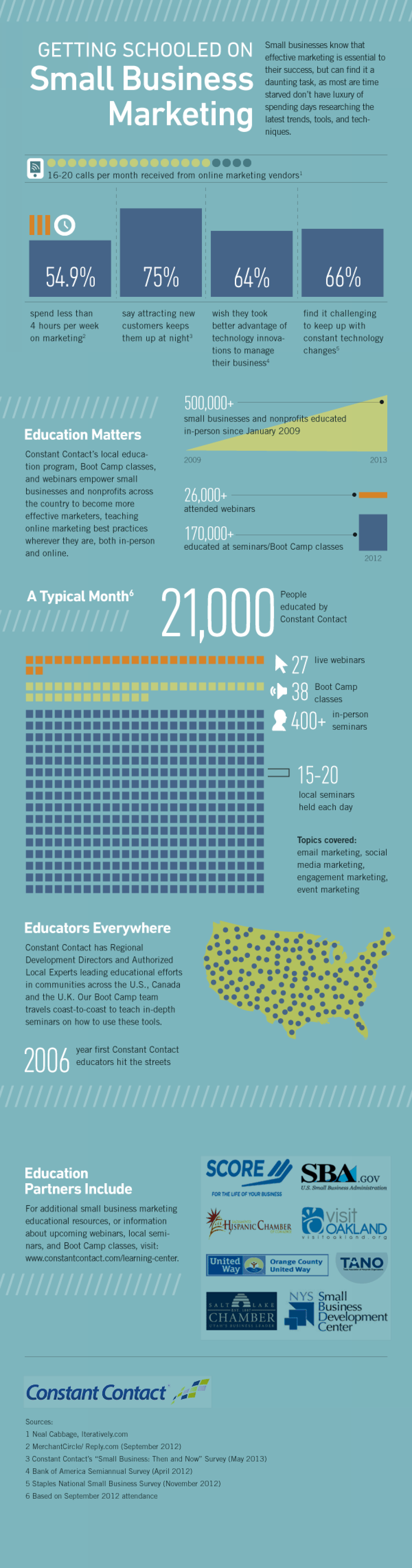 Getting Schooled on Small Business Marketing Infographic