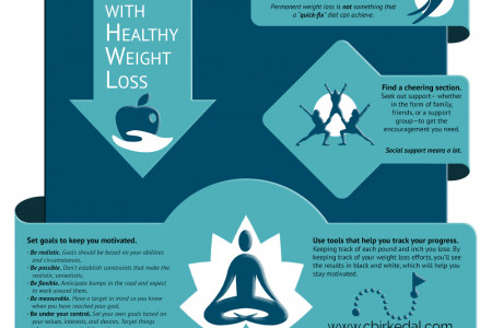 Getting Started With Weight Loss Infographic