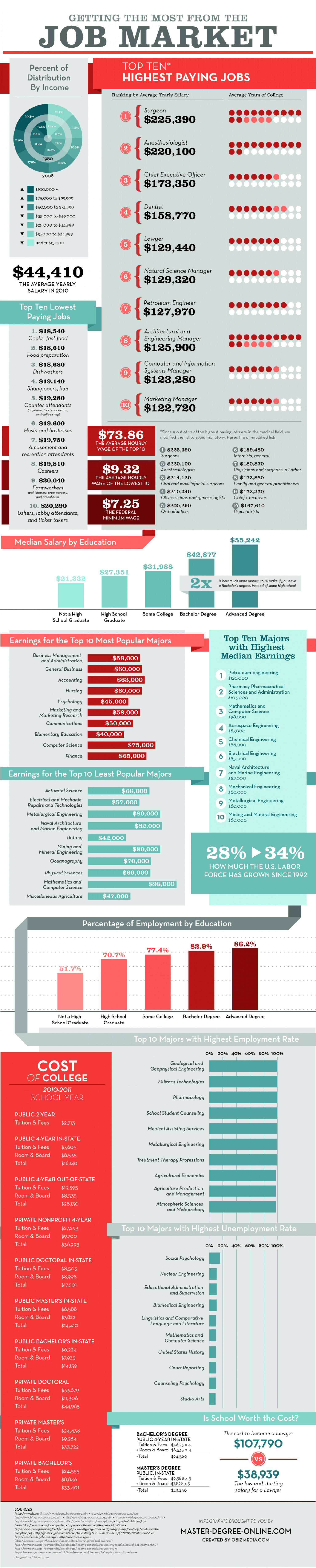 Getting the Most From the Job Market Infographic