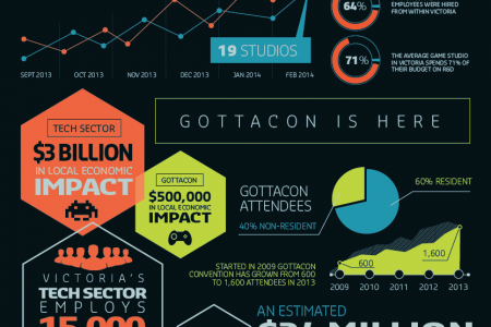Getting to Know Victoria's Digital Video Game Industry Infographic
