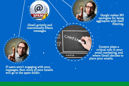 Getting to the Gmail Inbox: Gmail Deliverability Infographic