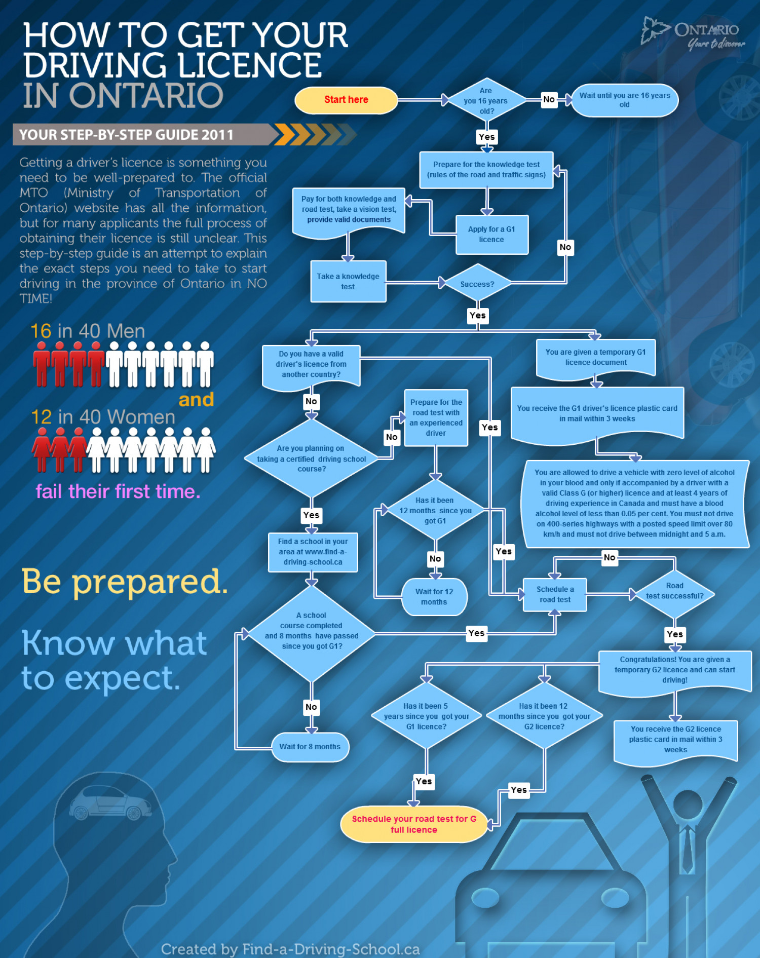 Getting Your Driver's License in Canada Infographic