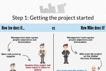 Getting Your Project Started - blur Group Exchange Infographic