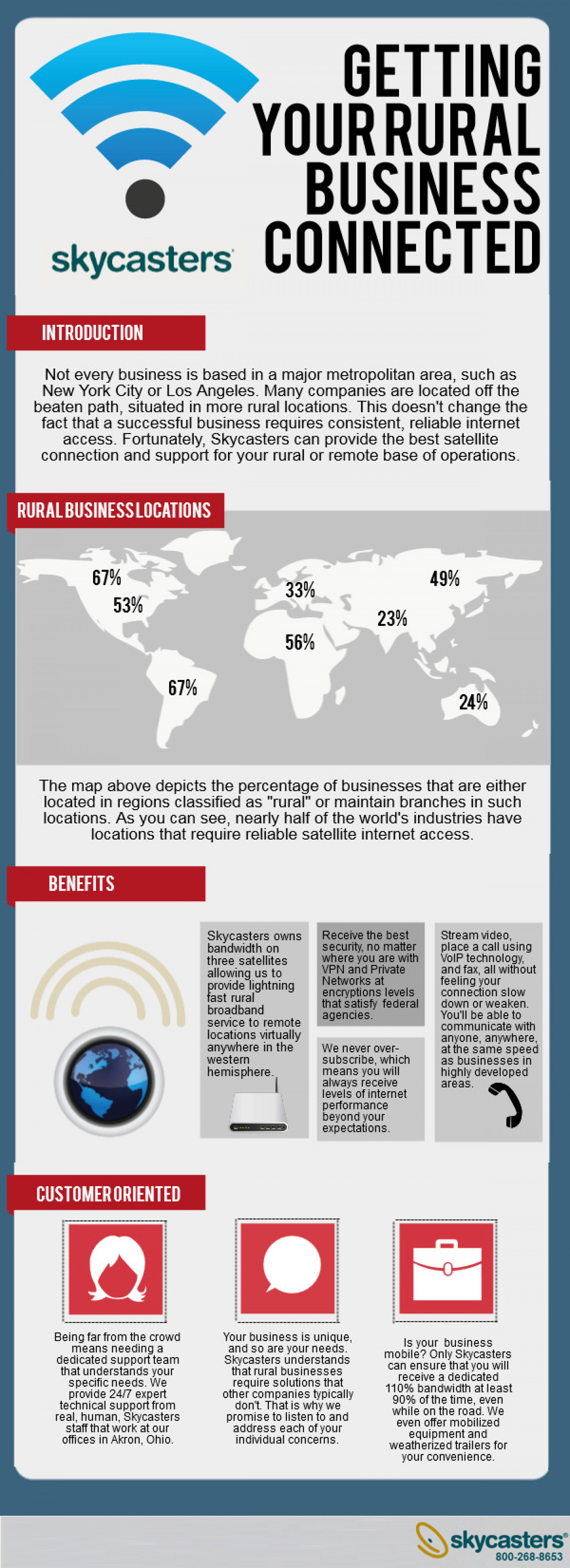 Getting Your Rural Business Connected Infographic