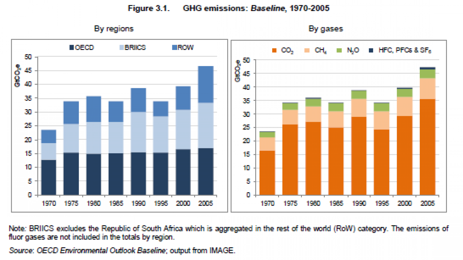 GHG emissions -Baseline, 1970-2005 ( By regions, by gases) Infographic