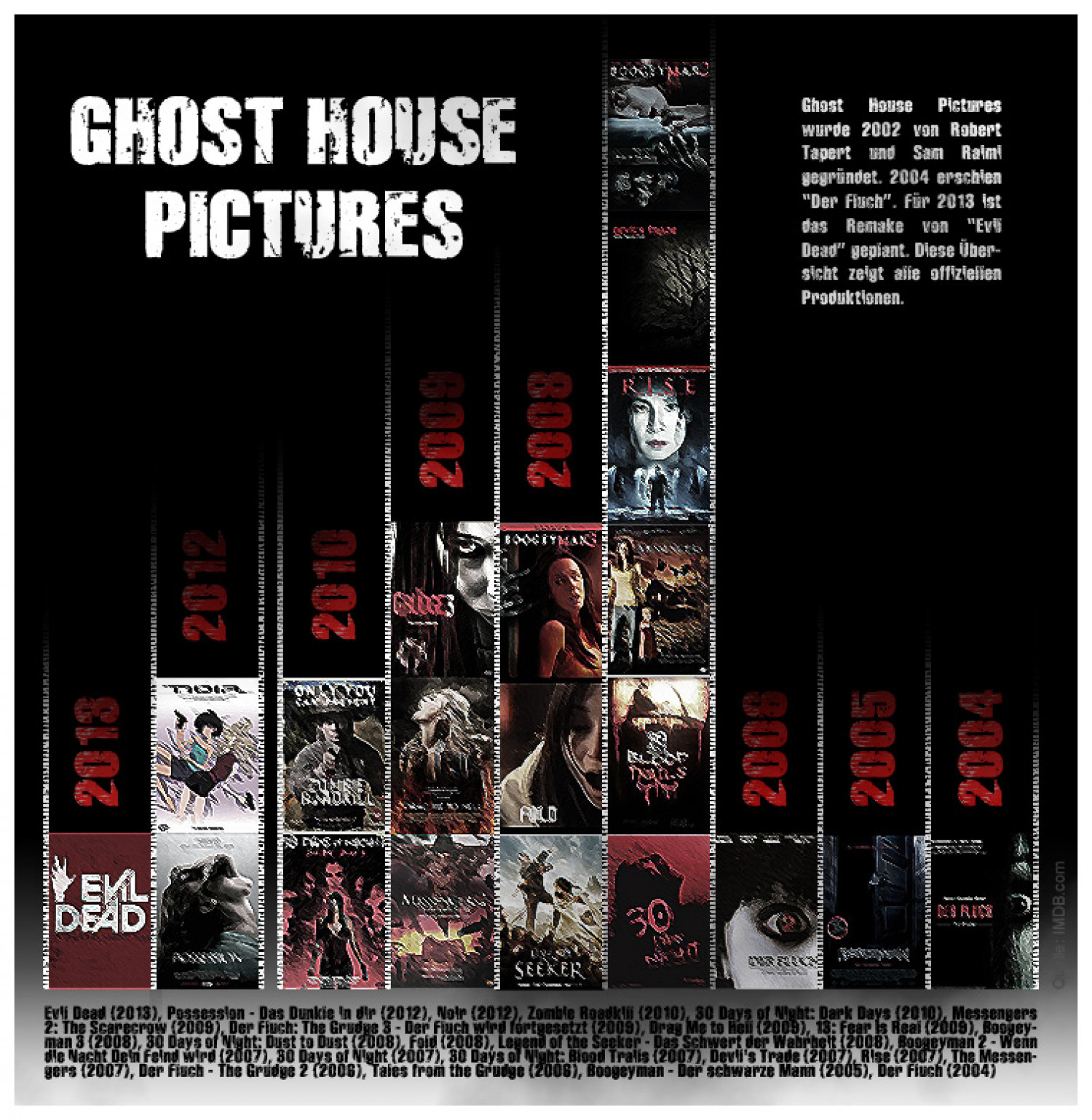 Ghost House Pictures Filmproduktionen (Infografik) Infographic