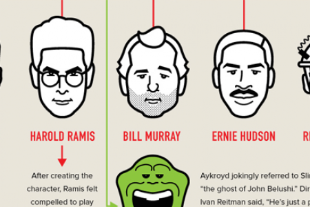 30th Anniversary of Ghostbusters Infographic