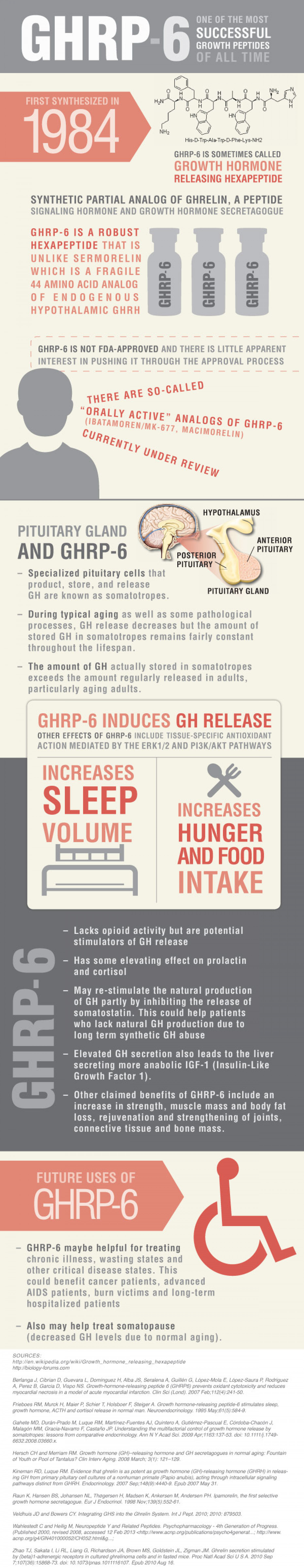 GHRP 6 - One of the Most Successful Growth Peptides of All Time Infographic Infographic