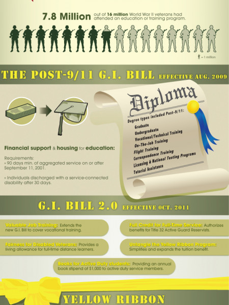 G.I. Bill 2.0 & Online Education Infographic