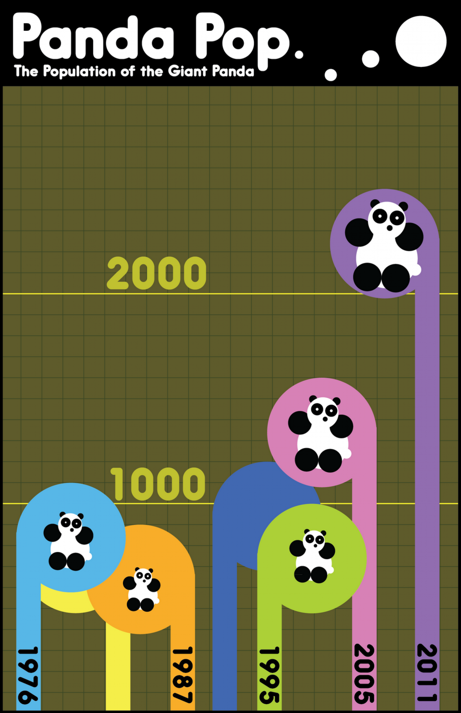Giant Panda Population Infographic