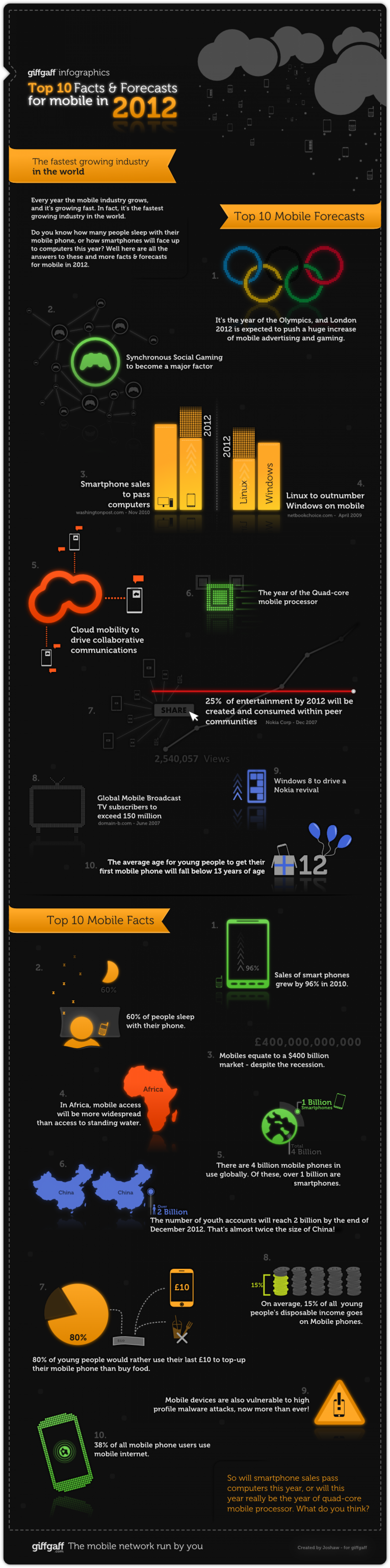 giffgaff Mobile Facts and Forecasts 2012  Infographic