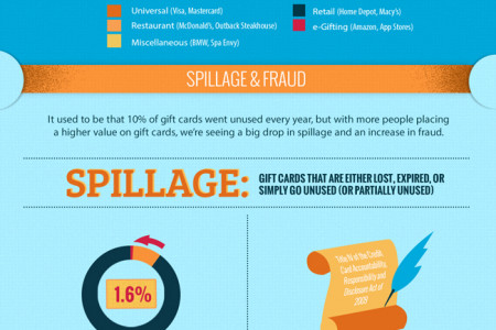 Gift Cards: Shifting From Last Resort to First Choice Infographic