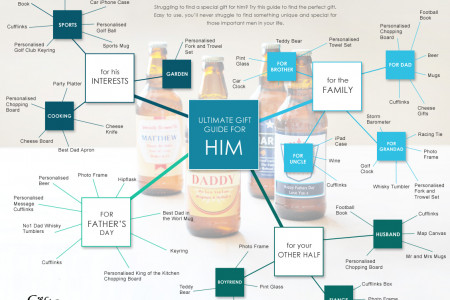 Tips on Gifts for Him Infographic